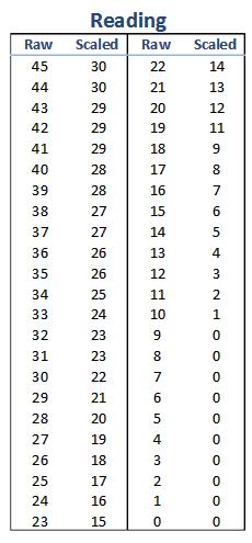 【托福入门】2015年新托福阅读听力评分标准对照表图2