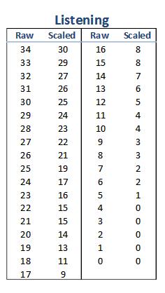 【托福入门】2015年新托福阅读听力评分标准对照表图3