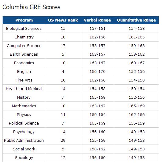 【留学信息】2018年最新美国11所名校各大热门专业GRE分数要求统计整理图4