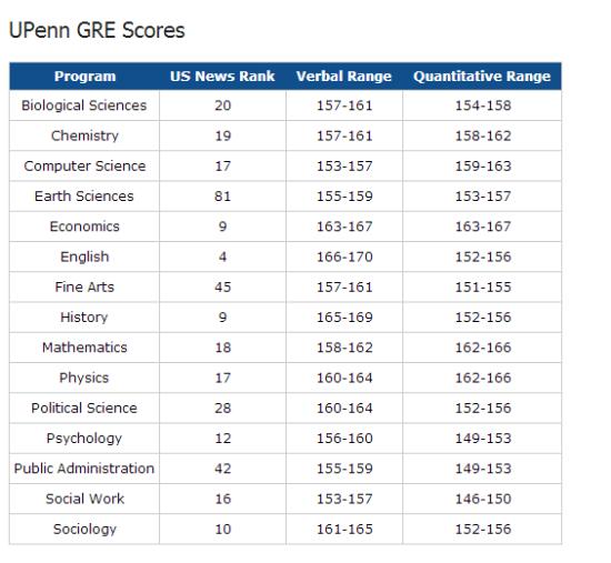 【留学信息】2018年最新美国11所名校各大热门专业GRE分数要求统计整理图7