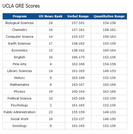 【留学信息】2018年最新美国11所名校各大热门专业GRE分数要求统计整理图9
