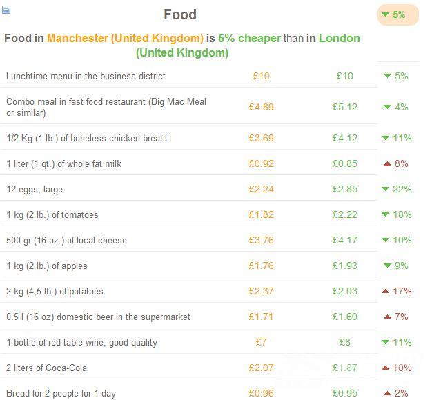 难以置信 曼彻斯特的生活成本竟然比伦敦低37%图2