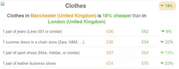 难以置信 曼彻斯特的生活成本竟然比伦敦低37%图4