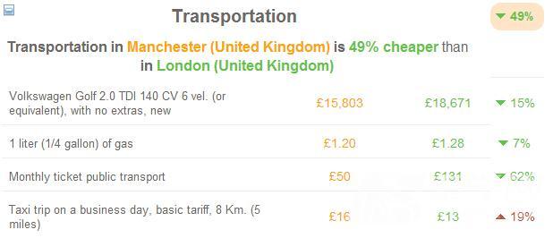 难以置信 曼彻斯特的生活成本竟然比伦敦低37%图5