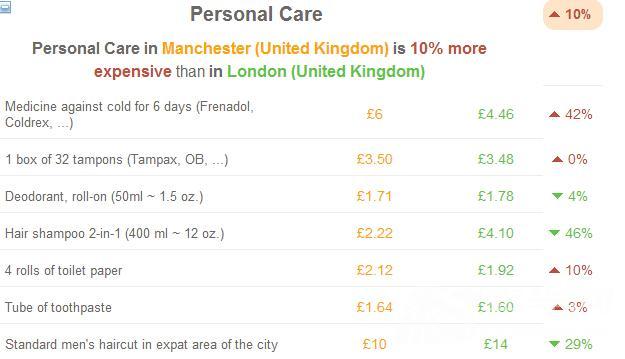 难以置信 曼彻斯特的生活成本竟然比伦敦低37%图6