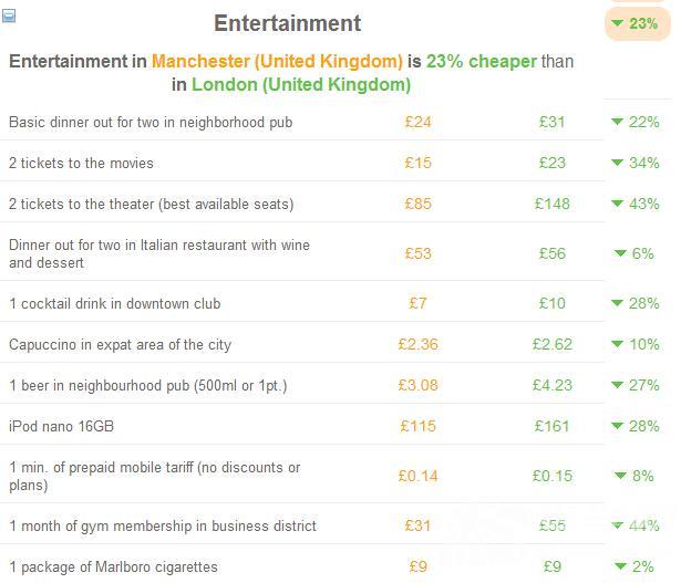 难以置信 曼彻斯特的生活成本竟然比伦敦低37%图7
