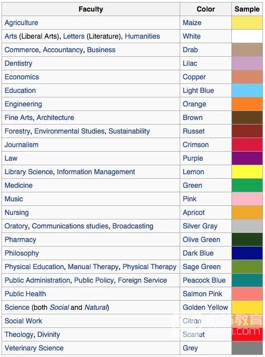 毕业季到来 看看国外大学五颜六色的学位服的含义吧图3