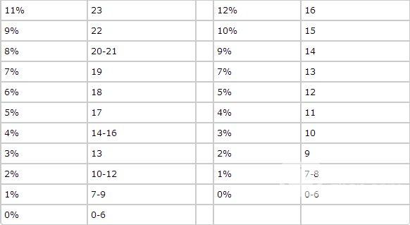 1张图告诉你GMAT考试分数和百分比换算规则图5