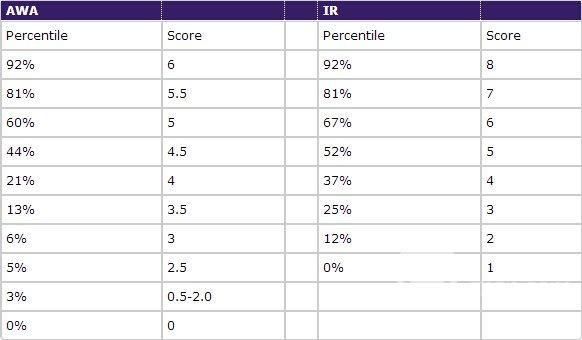 1张图告诉你GMAT考试分数和百分比换算规则图6